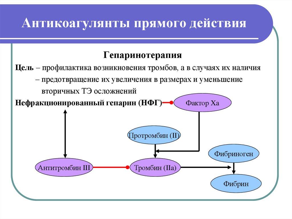 Антикоагулянты - список препаратов в таблетках прямого и непрямого действия