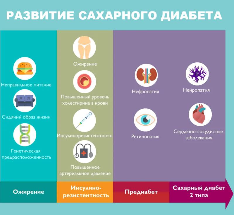 Диабет: типы и причины их развития, течение и проявления, как лечить, возможные последствия
