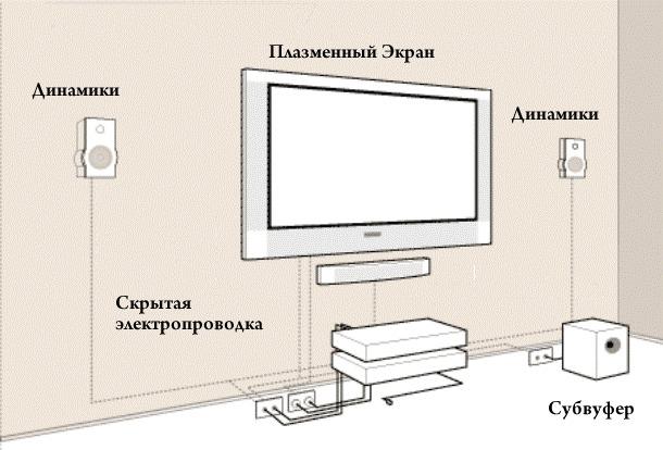 Что такое саундбар для телевизора