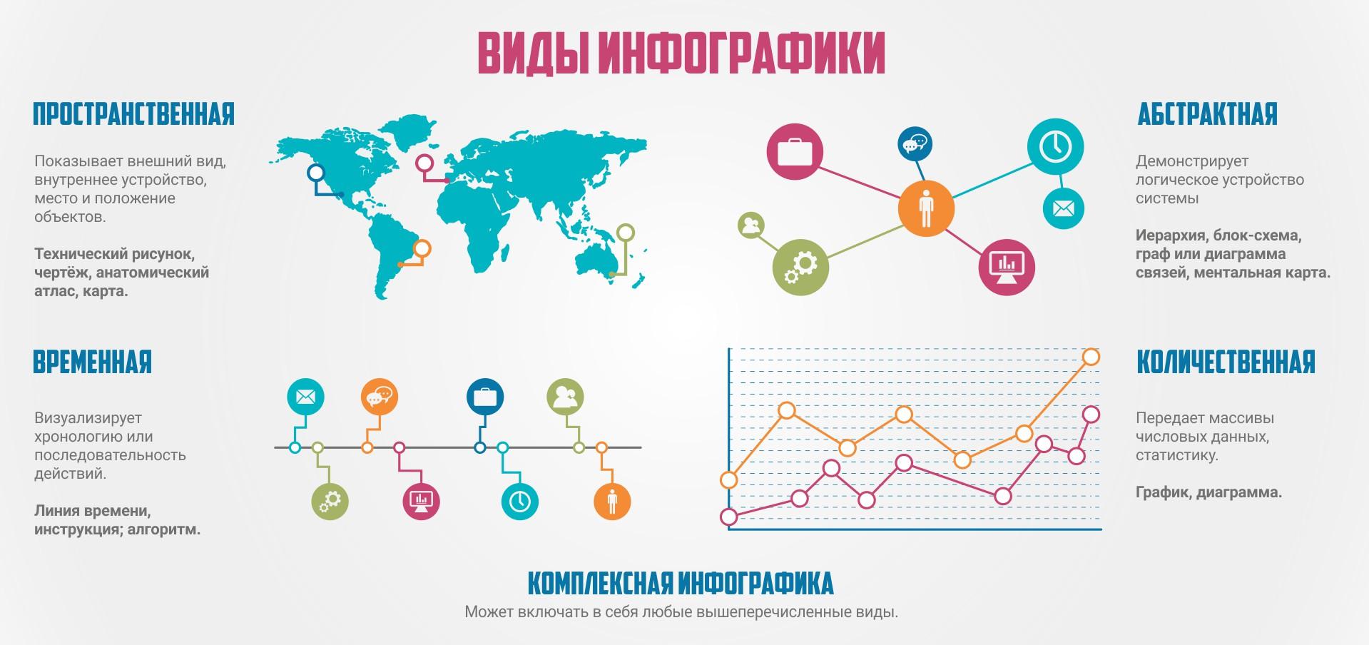 Что такое инфографика? 5 бесплатных онлайн-сервисов для её создания
