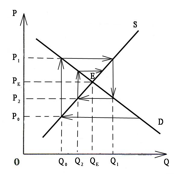 Понятие равновесной цены