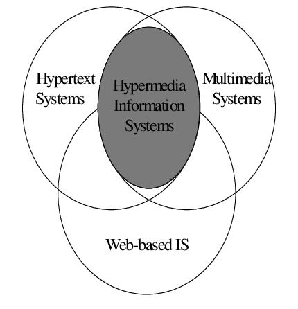 Что такое гипермедиа, элементы управления гипермедиа, форматы гипермедиа