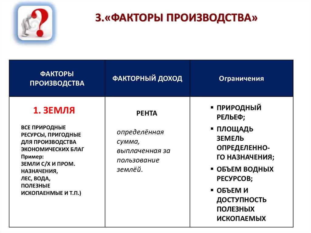 Факторы производства и факторные доходы ? спадило.ру