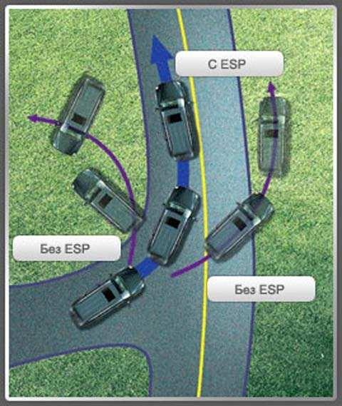 Esp: что это такое и зачем оно нужно в автомобиле?