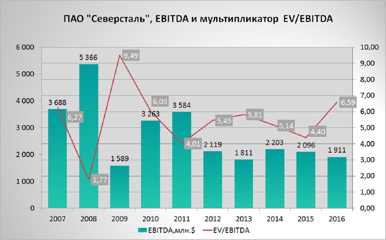 Расчет ebitda и ebit (что такое ебитда) - finance-m.info