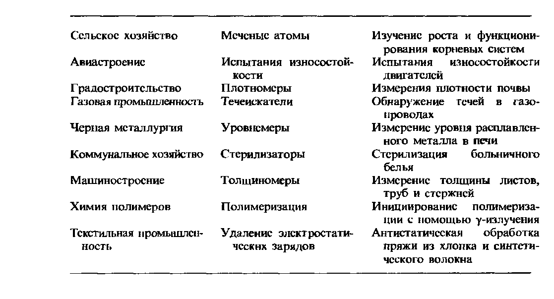 Справочник автора/радиоактивность и радиация — posmotre.li