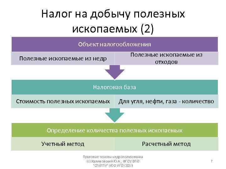 Налог на добычу полезных ископаемых (россия) — википедия с видео // wiki 2