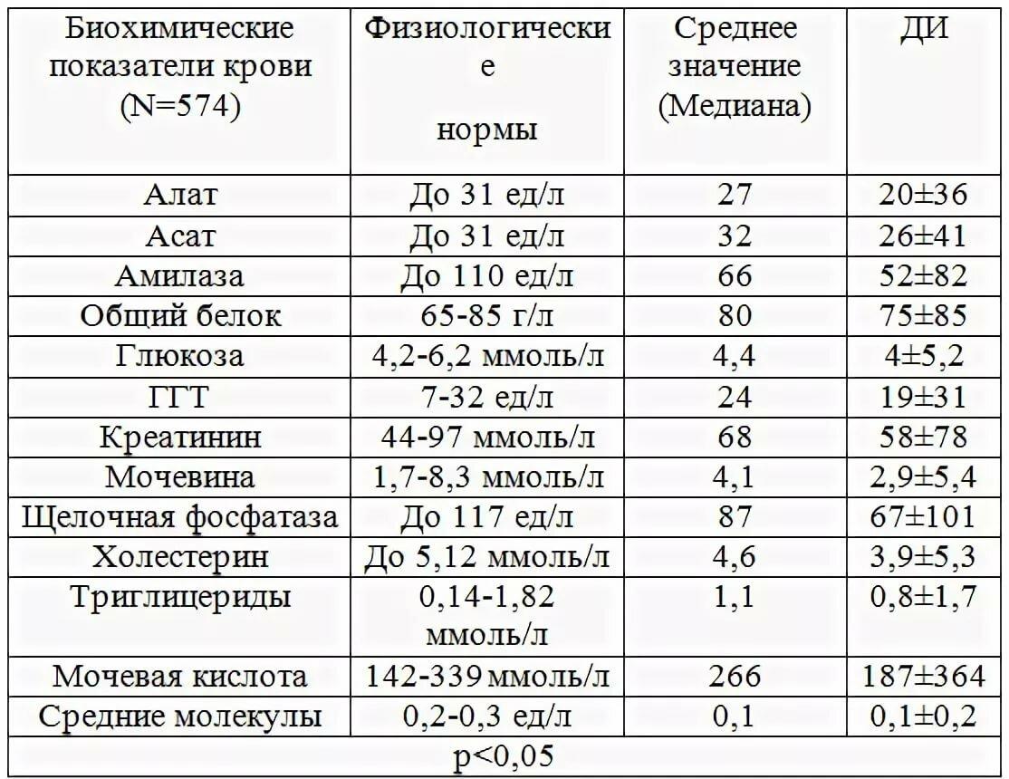 Индекс распределения эритроцитов rdw (cv и sd)