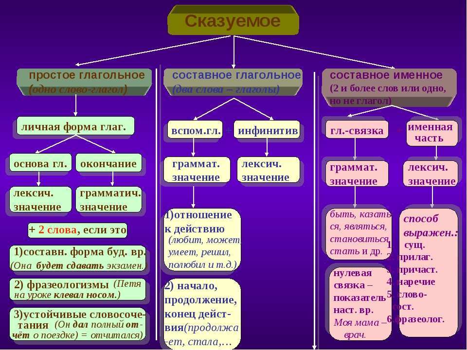 Способы выражения подлежащего - таблица с примерами (8 класс)