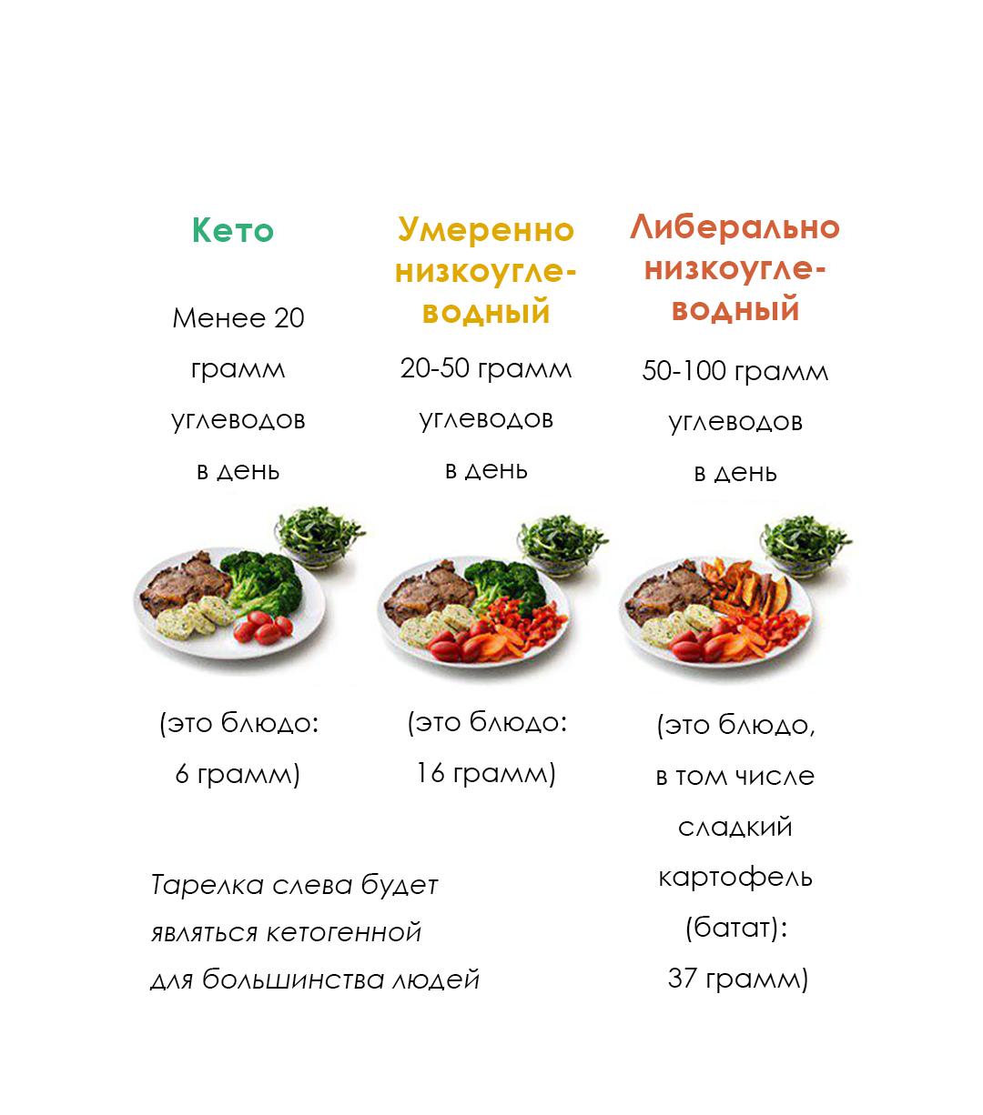 Низкоуглеводные овощи – что кушать и чего избегать