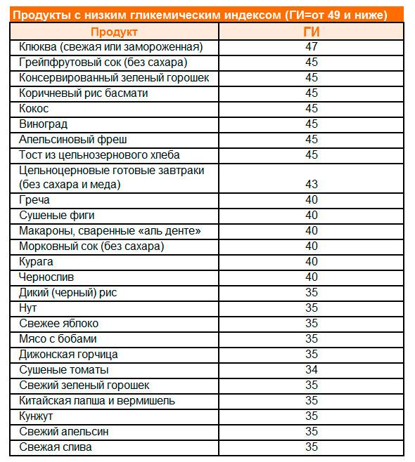 Гликемический индекс: что это такое и таблица продуктов | irksportmol.ru