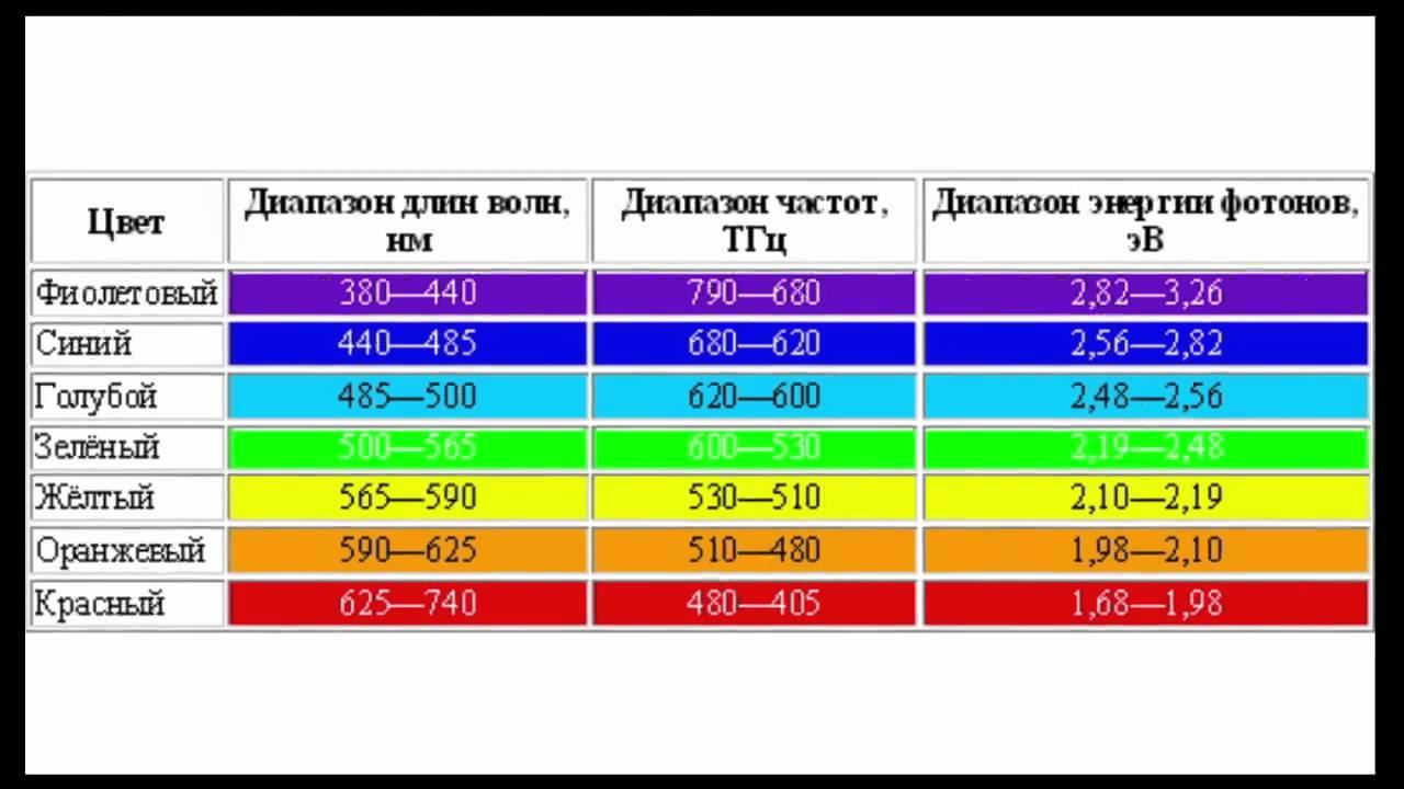 Электромагнитный спектр — википедия