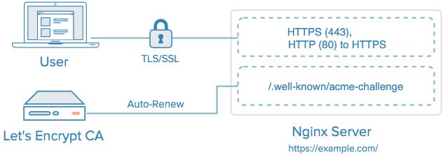 Что такое ssl сертификат и в чем его опасность
