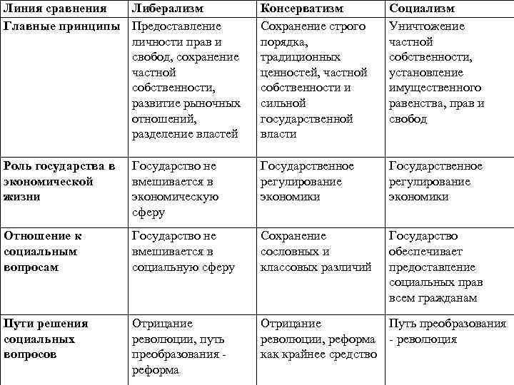 Консерваторы и либералы? идеология консерватизма в россии. аnews