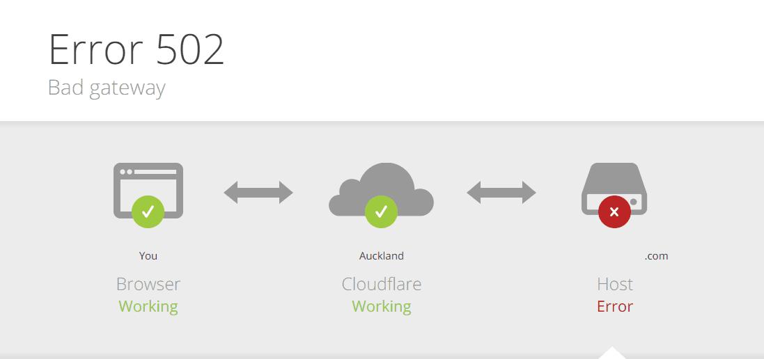 Как исправить ошибку 502 bad gateway