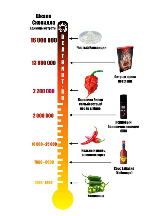 Кайенский перец — фото, описание, острота по шкале, польза и вред