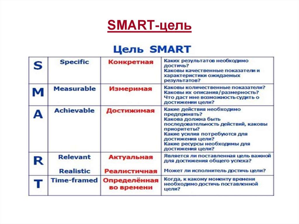 Что такое smart сети от мтс
