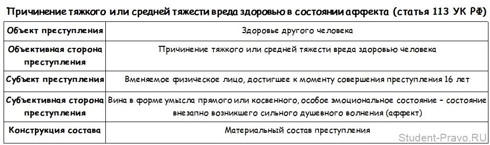 Аффект: что это за состояние в психологии, аффектация, аффективность, аффективный, патологический аффект