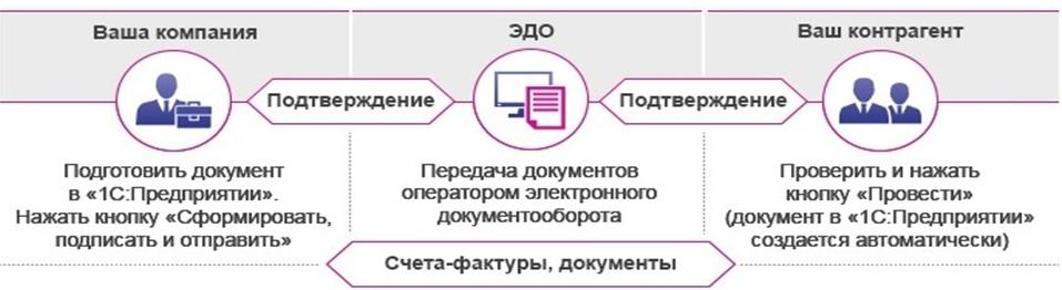 Чем отличается электронный образ документа от электронного документа?