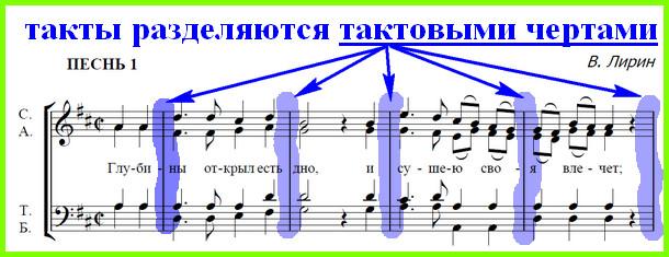 Музыкальные размеры - 2/4, 34, 4/4, 6/8