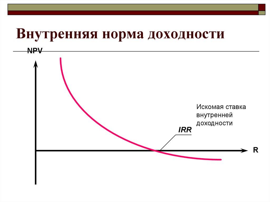 Внутренняя норма доходности (irr) – sprintinvest.ru