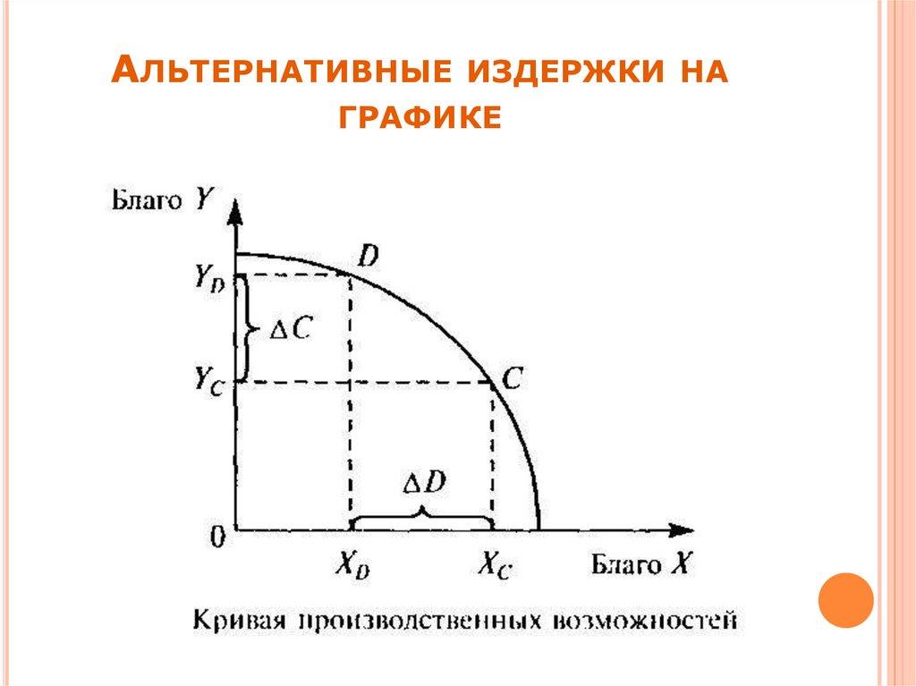 Основные виды издержек производства