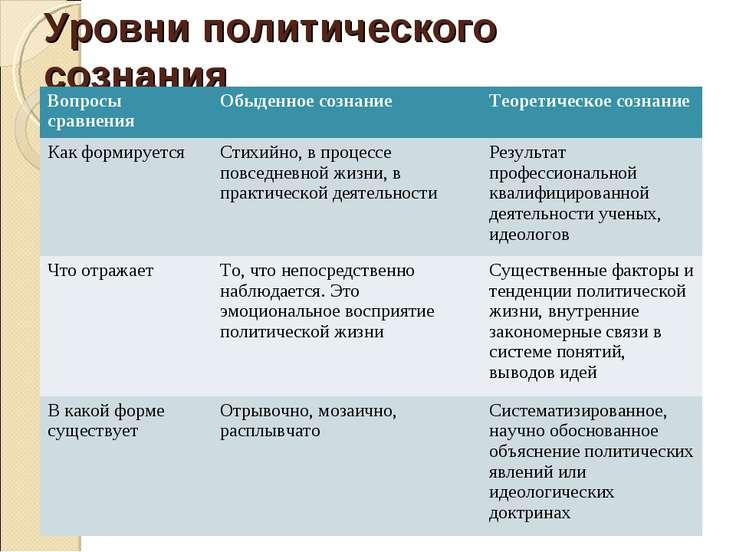 Особенности политического сознания
