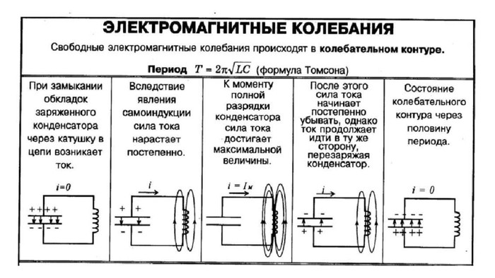 Что такое электромагнитная волна и колебание