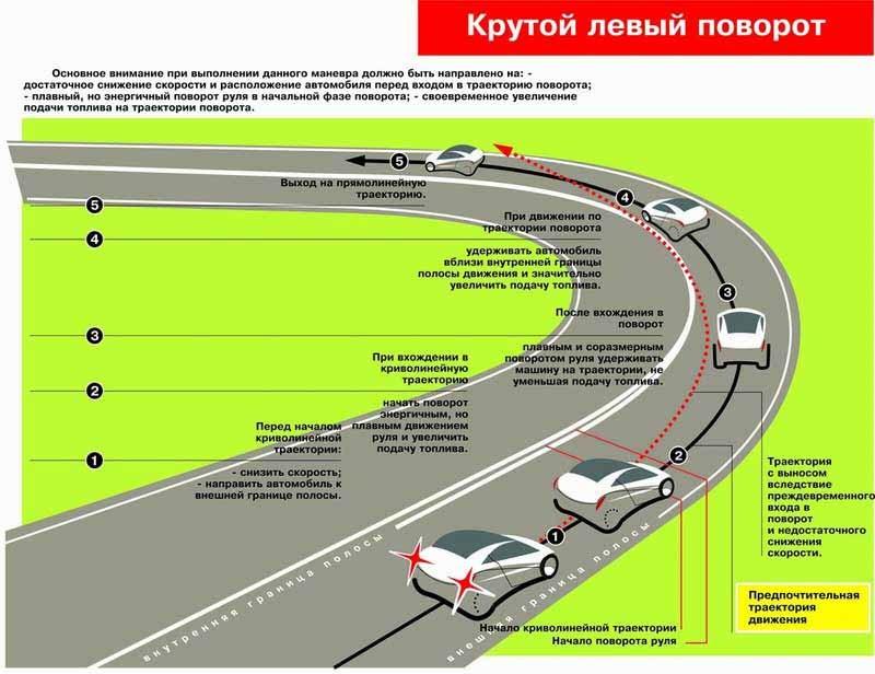 На вираже дороги - уроки вождения для начинающих - сайт для автомобилистов