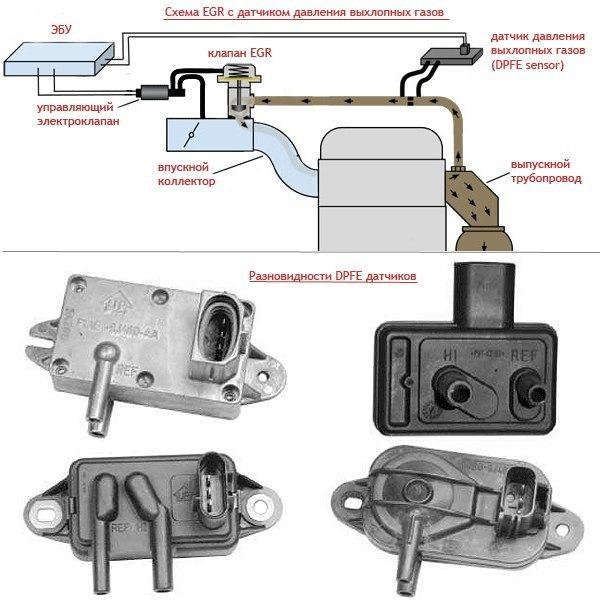 Проверка егр. как проверить работоспособность клапана и датчика egr