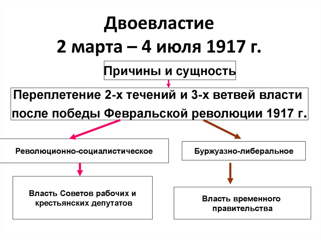 Двоевластие (россия, 1917)