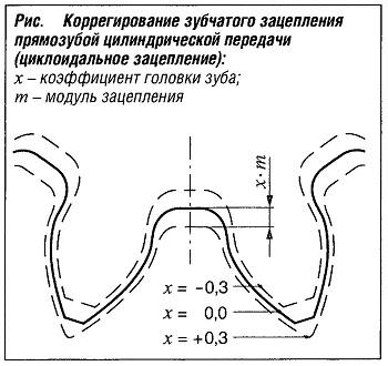 Зубчатое колесо — википедия. что такое зубчатое колесо