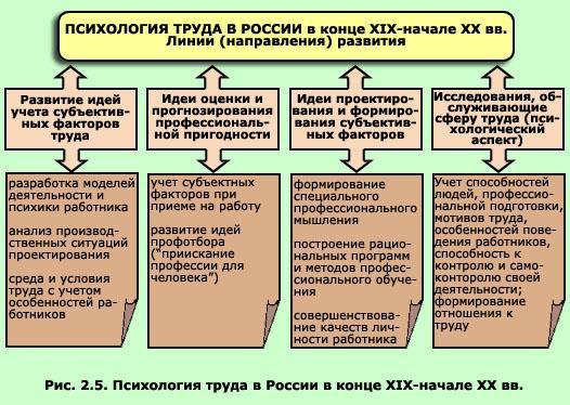 4.профессиональная пригодность. психология труда: конспект лекций