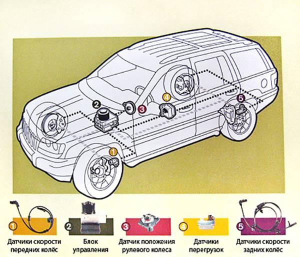 Система курсовой устойчивости – 1 важный фактор безопасности на дороге