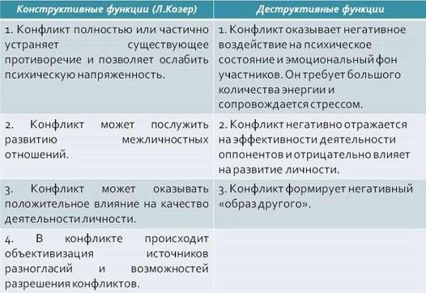 Конфликт  — что это такое (виды и типы) , каковы причины и способы разрешения конфликтов | ktonanovenkogo.ru