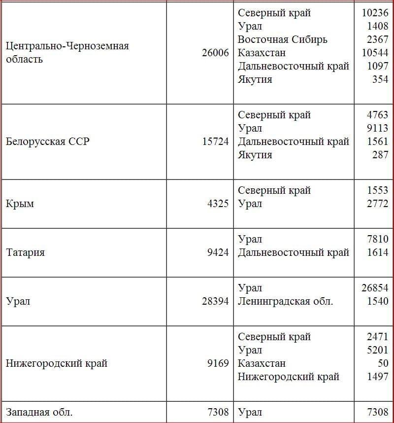 Раскулачивание - это... понятие, основные цели и итоги. трагедия раскулачивания в ссср :: syl.ru