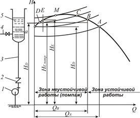 Сэу iii курс 2 семестр: 78. лекция. помпаж турбонагнетателей. причины. контрмеры.