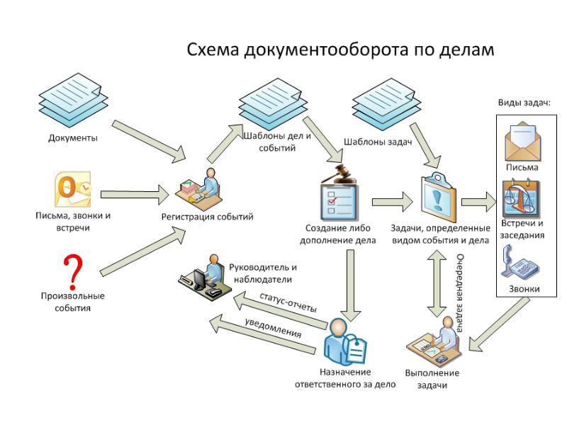 Вэдо. внешний электронный документооборот что это и как выбирать