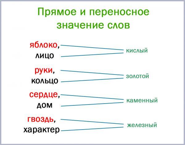 Прямое и переносное значение слов (15 примеров)