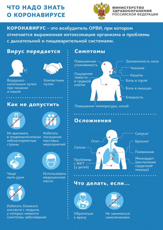 Коронавирус в россии и мире