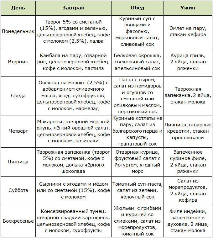 Периодическое голодание для похудения: польза диеты и схема питания 16/8 и 20/4