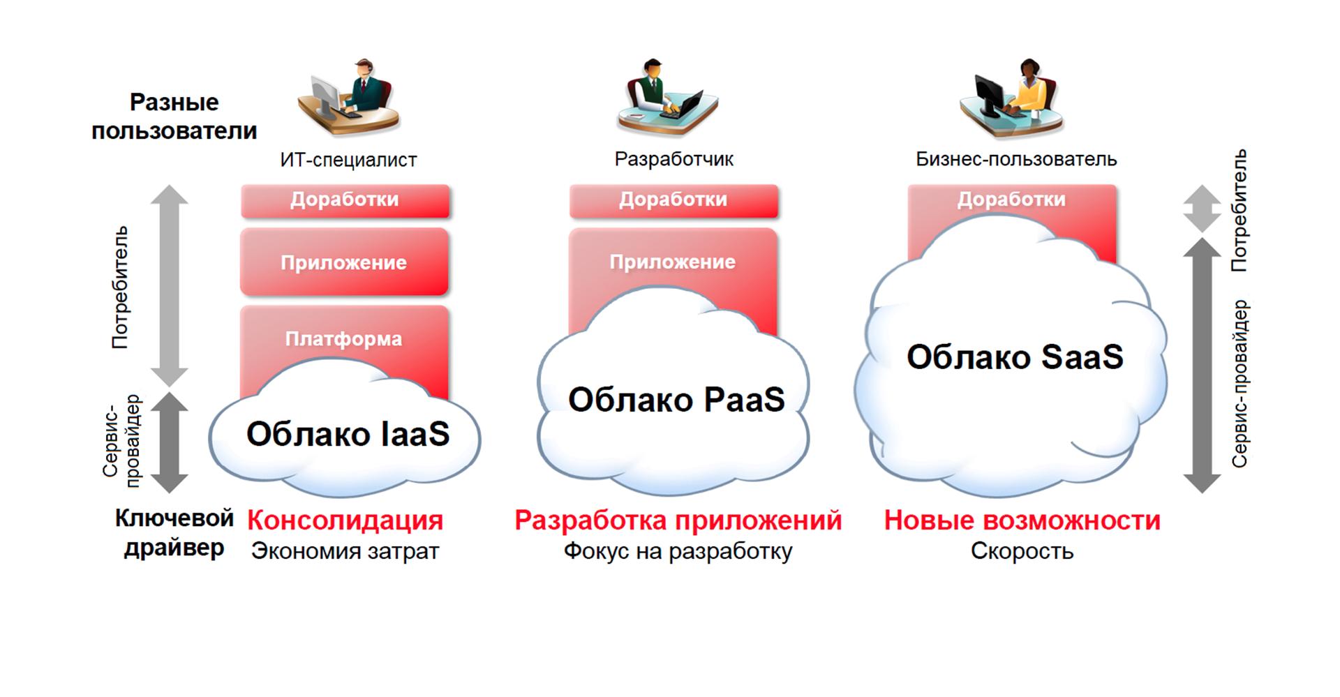 Что такое облачные вычисления? как работает облачная технология? | портал о системах видеонаблюдения и безопасности