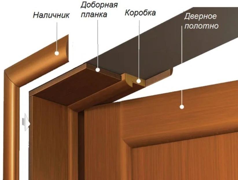 Доборы на межкомнатные двери (50 фото): что это такое, размеры доборной доски, телескопические и пластиковые доборные элементы