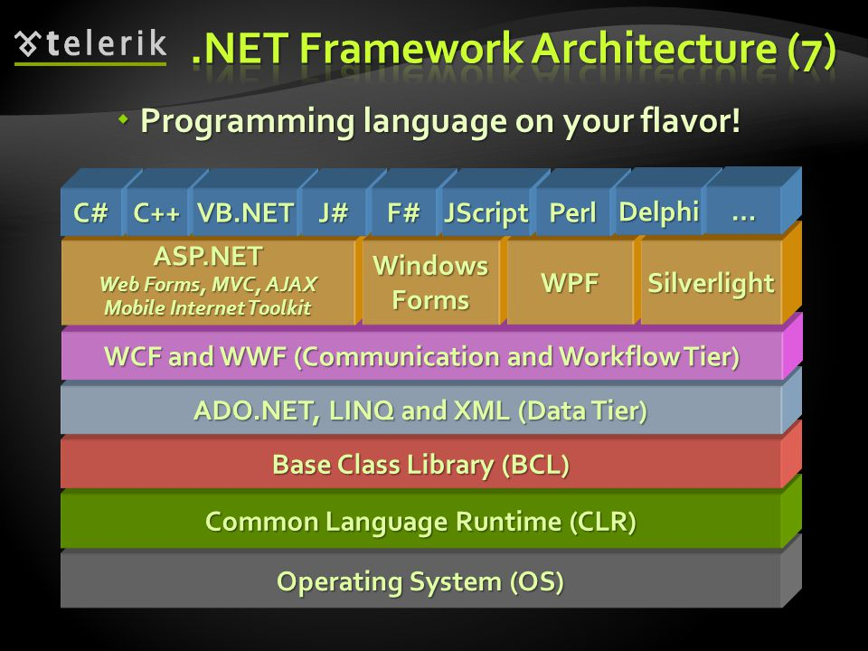 Общие сведения о платформе .netoverview of .net framework