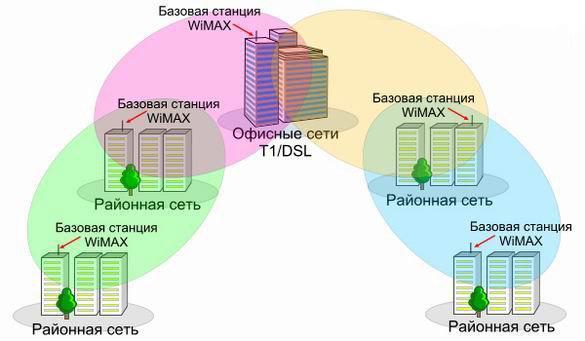 Технология wimax – что это такое