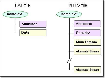 Файловые системы windows: ntfs - fat32 - exfat