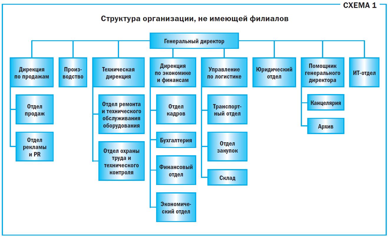 Типы структурных подразделений организации. структурное подразделение: определение, функции, руководство. линейно-штабная организационная структура