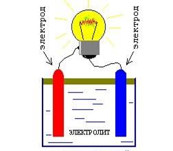 Электродвижущая сила — википедия. что такое электродвижущая сила