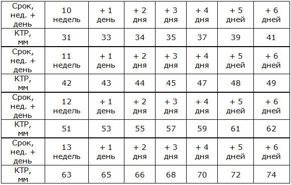 Ктр плода во время беременности — таблица по неделям