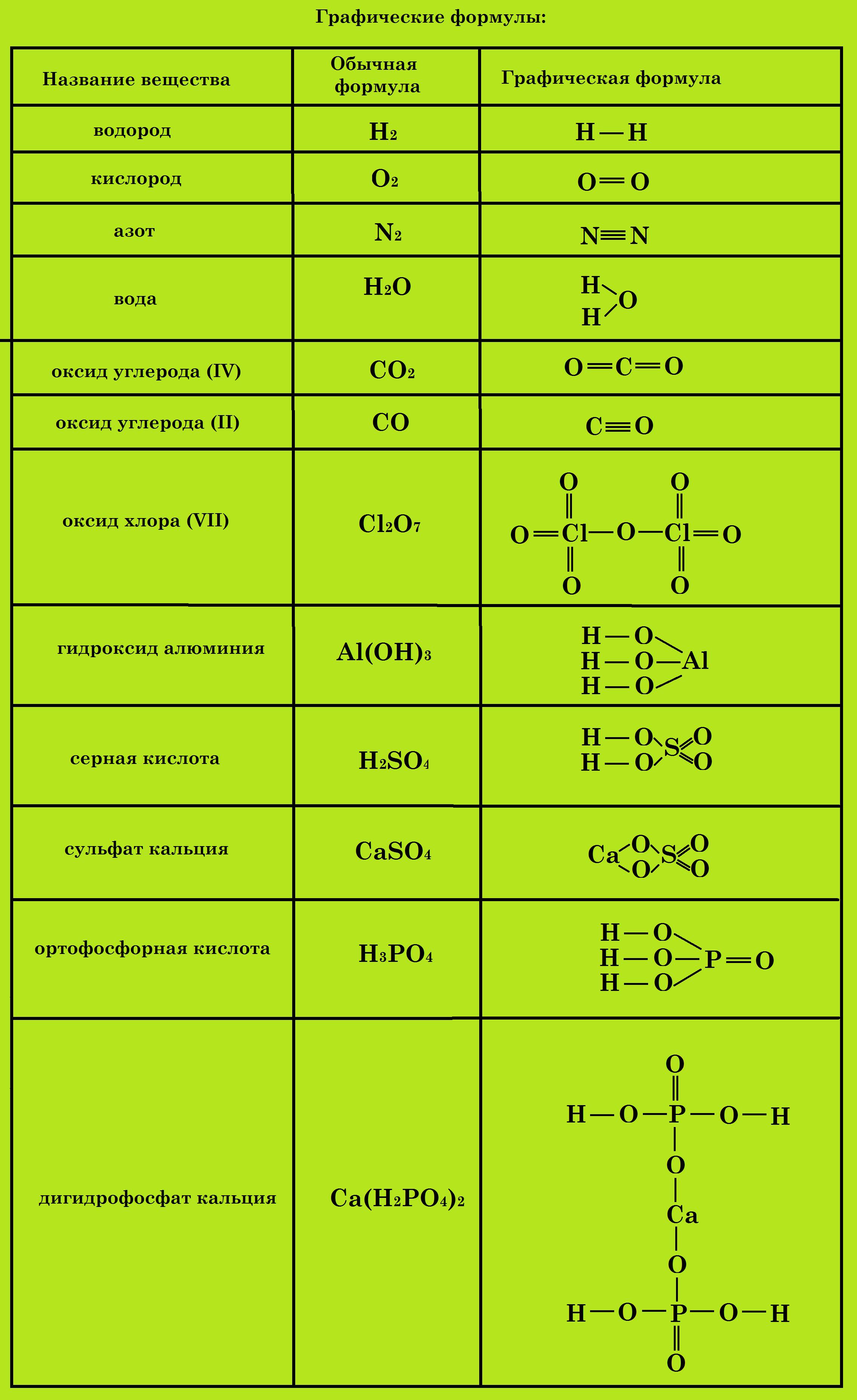 Урок 5. химическая формула – himi4ka